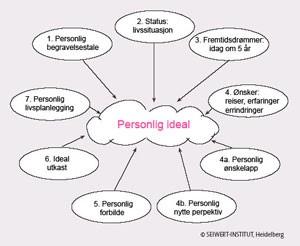 Personlig ideal
