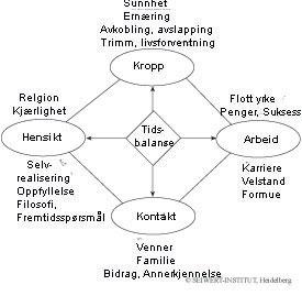 livsbalanse