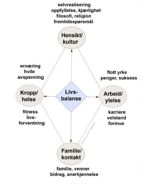 Livsbalansemodellen