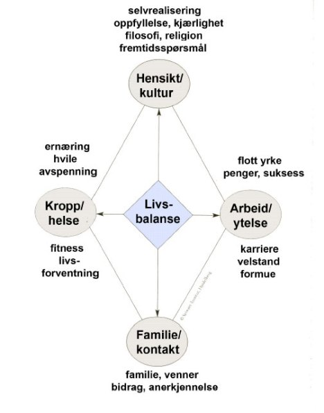 livsbalanseweb